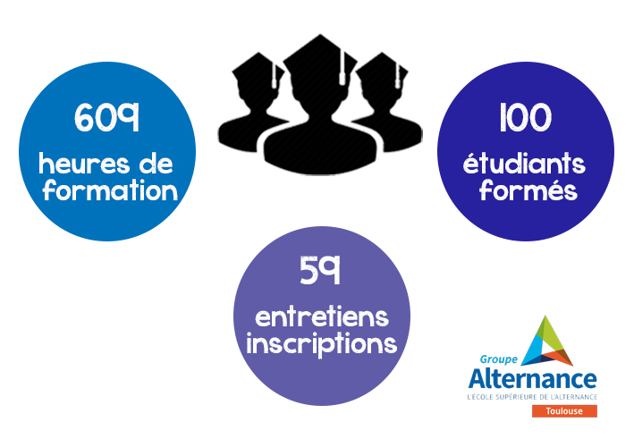 Groupe Alternance Toulouse Chiffres clés étudiants 2020 BTS alternance